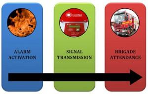 Fire Alarm Monitoring Services - Signal Transmission